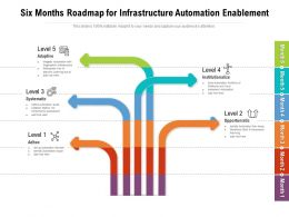 Six Months Roadmap For Infrastructure Automation Enablement