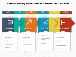 Six Months Roadmap For Infrastructure Automation Via IDP Execution