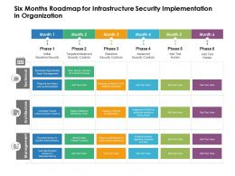 Six Months Roadmap For Infrastructure Security Implementation In Organization