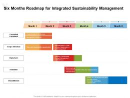 Six Months Roadmap For Integrated Sustainability Management