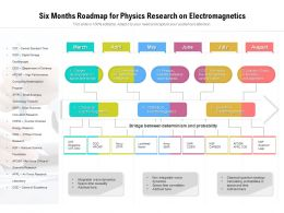 Six Months Roadmap For Physics Research On Electromagnetics