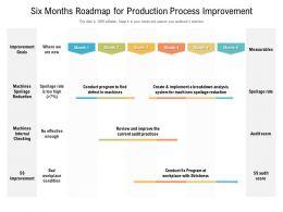 Six Months Roadmap For Production Process Improvement