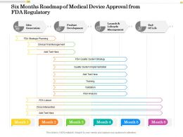 Six Months Roadmap Of Medical Device Approval From FDA Regulatory