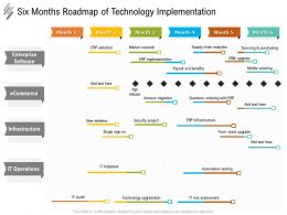 Six Months Roadmap Of Technology Implementation