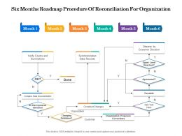 Six Months Roadmap Procedure Of Reconciliation For Organization