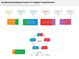 Six Months Roadmap Process For Digital Transformation