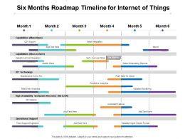 Six Months Roadmap Timeline For Internet Of Things