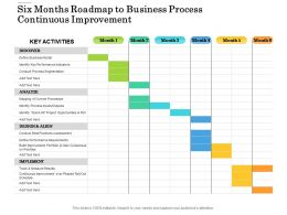 Six Months Roadmap To Business Process Continuous Improvement