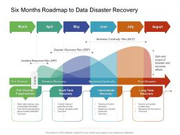 Six Months Roadmap To Data Disaster Recovery