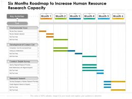 Six Months Roadmap To Increase Human Resource Research Capacity