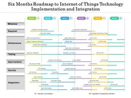 Six Months Roadmap To Internet Of Things Technology Implementation And Integration