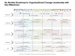 Six Months Roadmap To Organizational Change Leadership With Key Milestones
