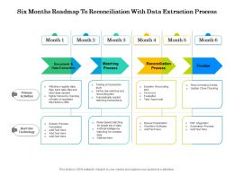 Six Months Roadmap To Reconciliation With Data Extraction Process