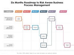 Six Months Roadmap To Risk Aware Business Process Management