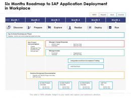 Six Months Roadmap To Sap Application Deployment In Workplace