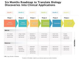 Six Months Roadmap To Translate Biology Discoveries Into Clinical Applications