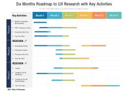 Six Months Roadmap To UX Research With Key Activities