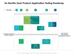 Six Months SaaS Product Application Testing Roadmap