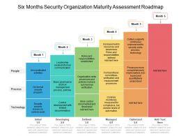 Six Months Security Organization Maturity Assessment Roadmap