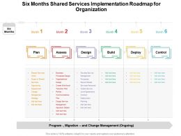 Six Months Shared Services Implementation Roadmap For Organization