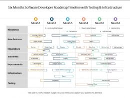 Six Months Software Developer Roadmap Timeline With Testing And Infrastructure