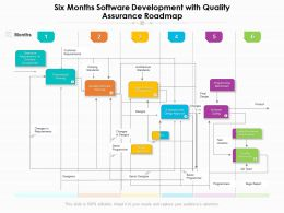 Six Months Software Development With Quality Assurance Roadmap