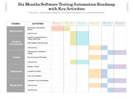 Six Months Software Testing Automation Roadmap With Key Activities