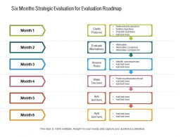 Six Months Strategic Evaluation For Evaluation Roadmap