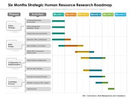 Six Months Strategic Human Resource Research Roadmap