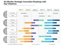 Six Months Strategic Innovation Roadmap With Key Initiatives
