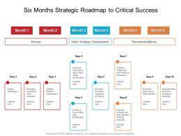Six Months Strategic Roadmap To Critical Success