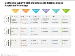 Six Months Supply Chain Implementation Roadmap Using Blockchain Technology