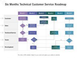 Six Months Technical Customer Service Roadmap