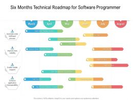 Six Months Technical Roadmap For Software Programmer
