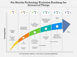 Six Months Technology Evolution Roadmap For Internet Of Things
