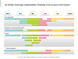 Six Months Technology Implementation Roadmap Of Iris Access Control System