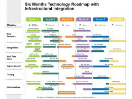 Six Months Technology Roadmap With Infrastructural Integration