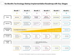 Six Months Technology Startup Implementation Roadmap With Key Stages