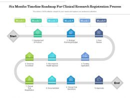 Six Months Timeline Roadmap For Clinical Research Registration Process