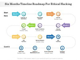 Six Months Timeline Roadmap For Ethical Hacking