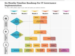 Six Months Timeline Roadmap For IT Governance Implementation
