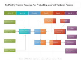 Six Months Timeline Roadmap For Product Improvement Validation Process