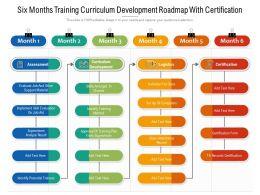 Six Months Training Curriculum Development Roadmap With Certification