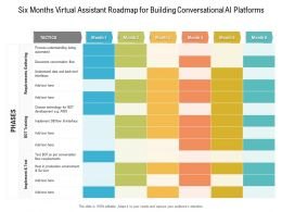 Six Months Virtual Assistant Roadmap For Building Conversational AI Platforms