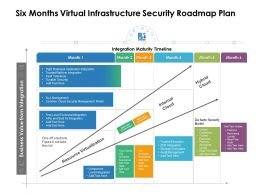 Six Months Virtual Infrastructure Security Roadmap Plan