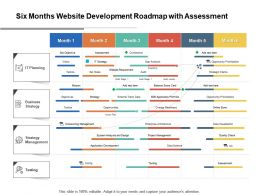 Six Months Website Development Roadmap With Assessment