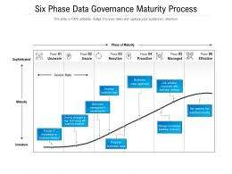 Six Phase Data Governance Maturity Process
