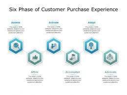 Six Phase Of Customer Purchase Experience