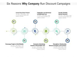 Six Reasons Why Company Run Discount Campaigns