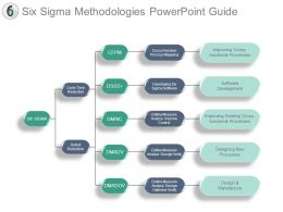 Six Sigma Methodologies Powerpoint Guide